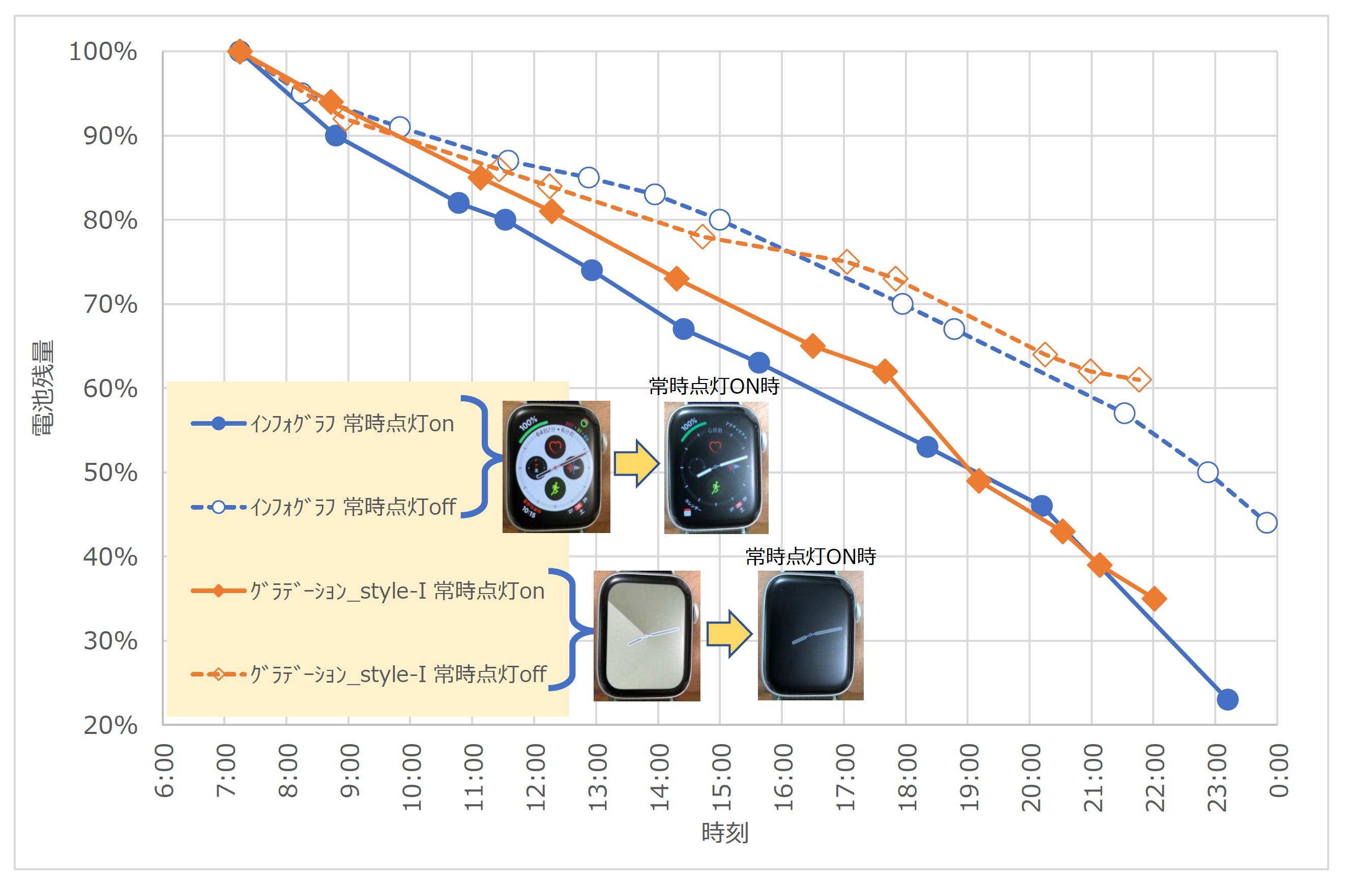 AppleWatch5バッテリー比較表
